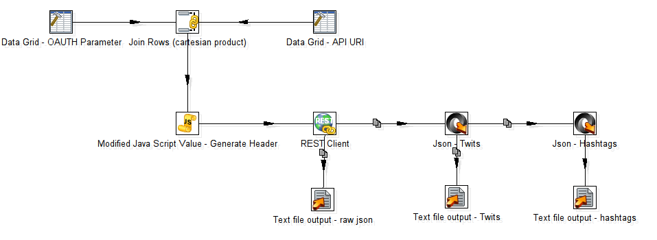 Patlaf » Query Twitter API with Pentaho PDI (Kettle)